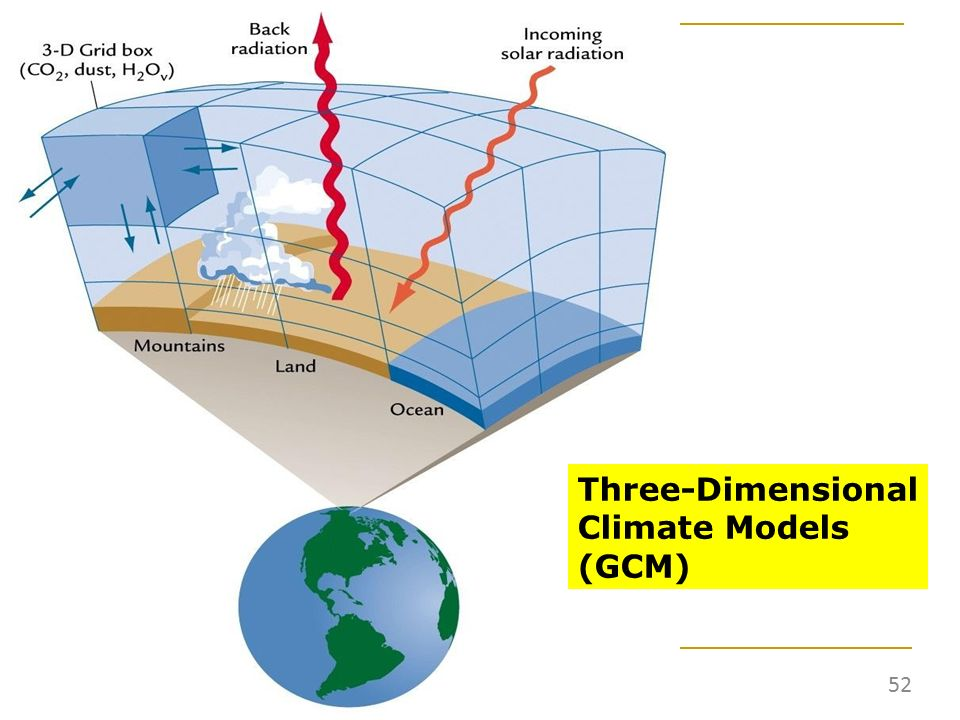 Three-Dimensional Climate Models (GCM)