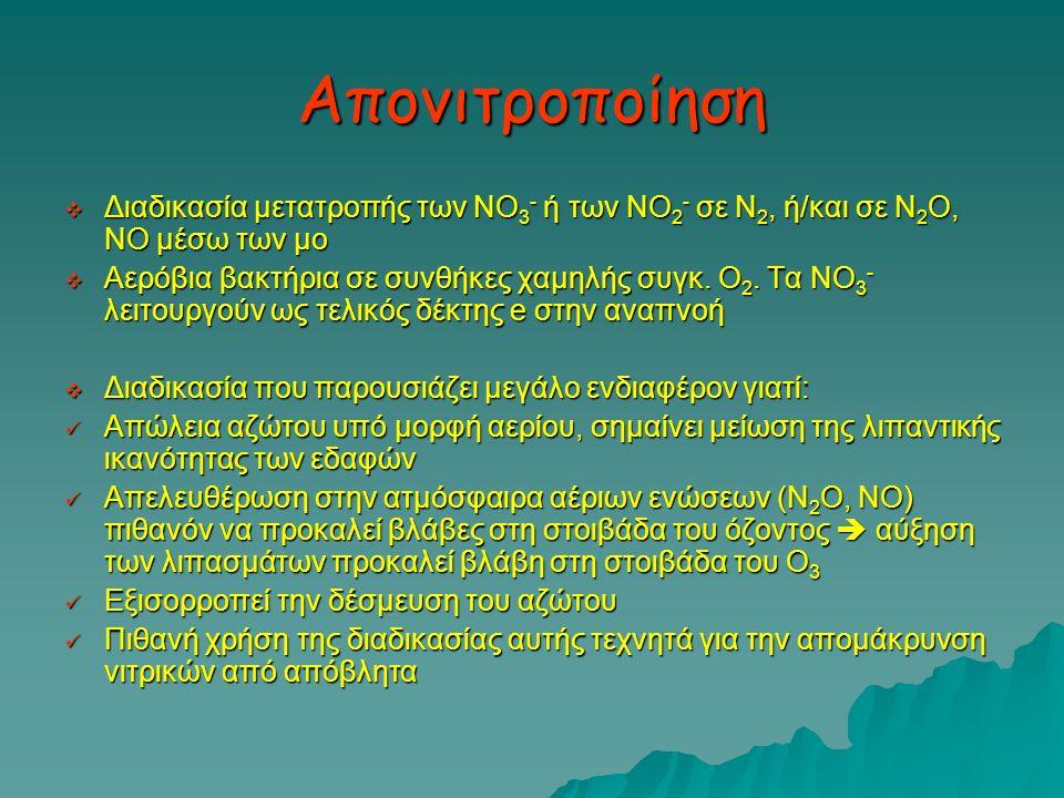Απονιτροποίηση Διαδικασία μετατροπής των ΝΟ3- ή των ΝΟ2- σε Ν2, ή/και σε Ν2Ο, ΝΟ μέσω των μο.