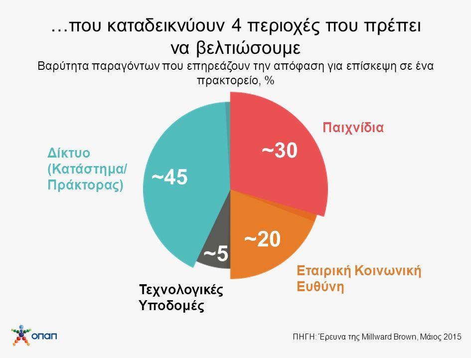 …που καταδεικνύουν 4 περιοχές που πρέπει να βελτιώσουμε Βαρύτητα παραγόντων που επηρεάζουν την απόφαση για επίσκεψη σε ένα πρακτορείο, %