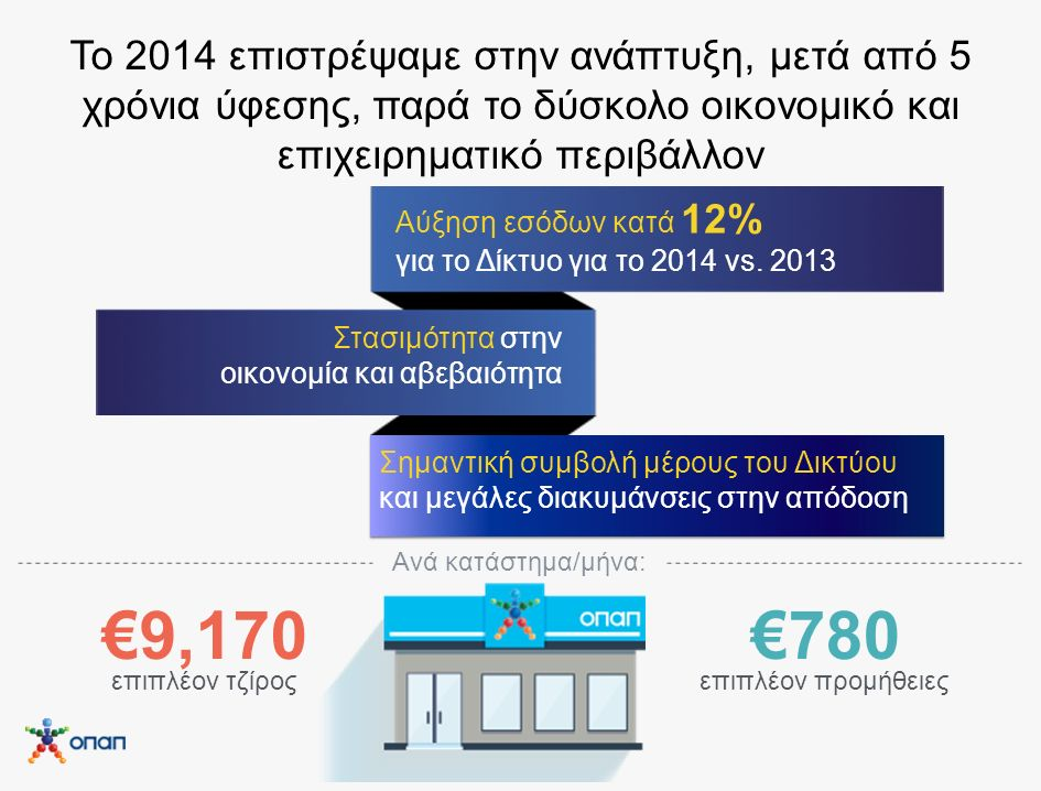 Το 2014 επιστρέψαμε στην ανάπτυξη, μετά από 5 χρόνια ύφεσης, παρά το δύσκολο οικονομικό και επιχειρηματικό περιβάλλον