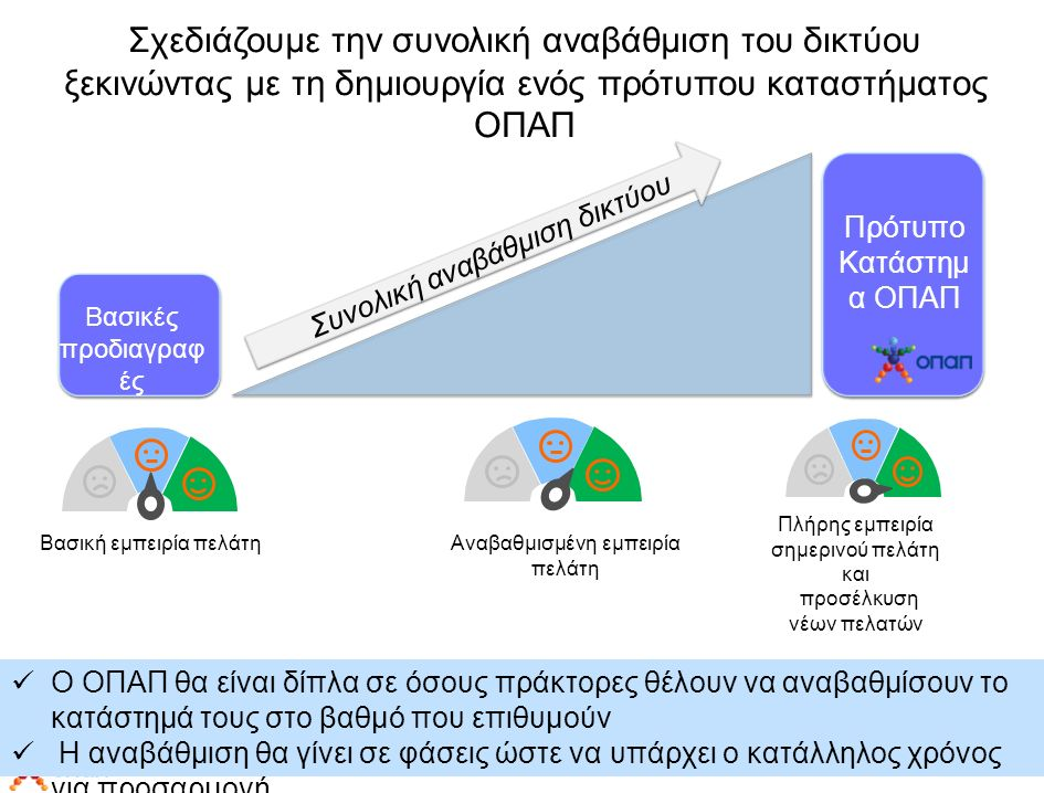 Σχεδιάζουμε την συνολική αναβάθμιση του δικτύου ξεκινώντας με τη δημιουργία ενός πρότυπου καταστήματος ΟΠΑΠ