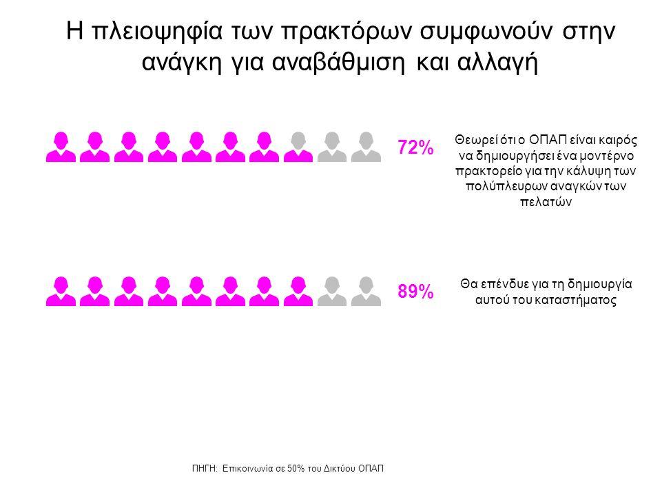 Η πλειοψηφία των πρακτόρων συμφωνούν στην ανάγκη για αναβάθμιση και αλλαγή