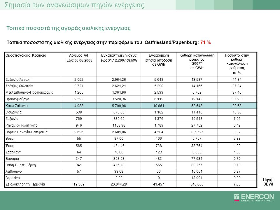 Τοπικά ποσοστά της αγοράς αιολικής ενέργειας