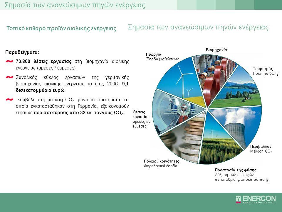 Σημασία των ανανεώσιμων πηγών ενέργειας