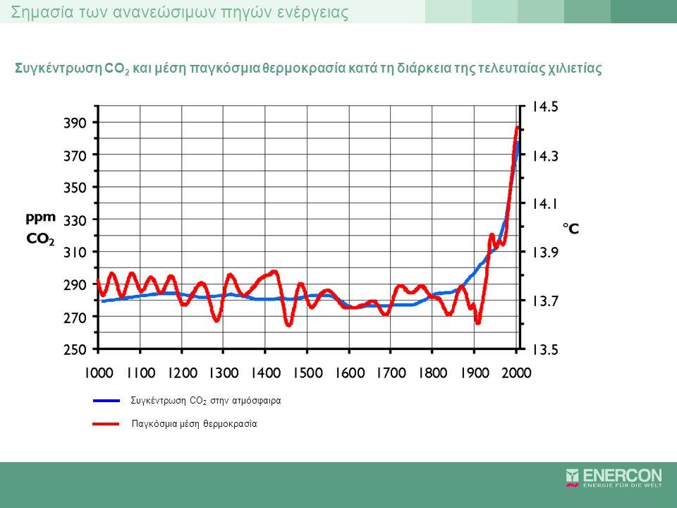 Συγκέντρωση CO2 και μέση παγκόσμια θερμοκρασία κατά τη διάρκεια της τελευταίας χιλιετίας