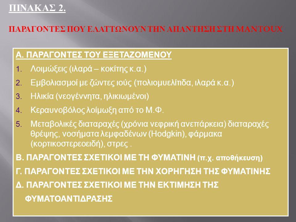 ΠΙΝΑΚΑΣ 2. ΠΑΡΑΓΟΝΤΕΣ ΠΟΥ ΕΛΑΤΤΩΝΟΥΝ ΤΗΝ ΑΠΑΝΤΗΣΗ ΣΤΗ MANTOUX