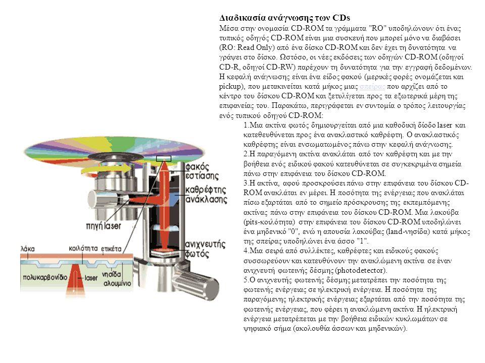 Διαδικασία ανάγνωσης των CDs