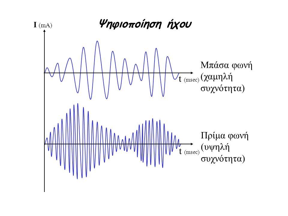 Ψηφιοποίηση ήχου Μπάσα φωνή (χαμηλή συχνότητα) t (msec)
