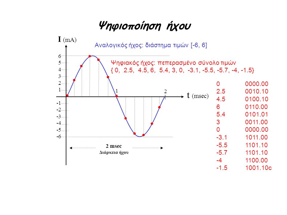 Ψηφιοποίηση ήχου t (msec) I (mA)