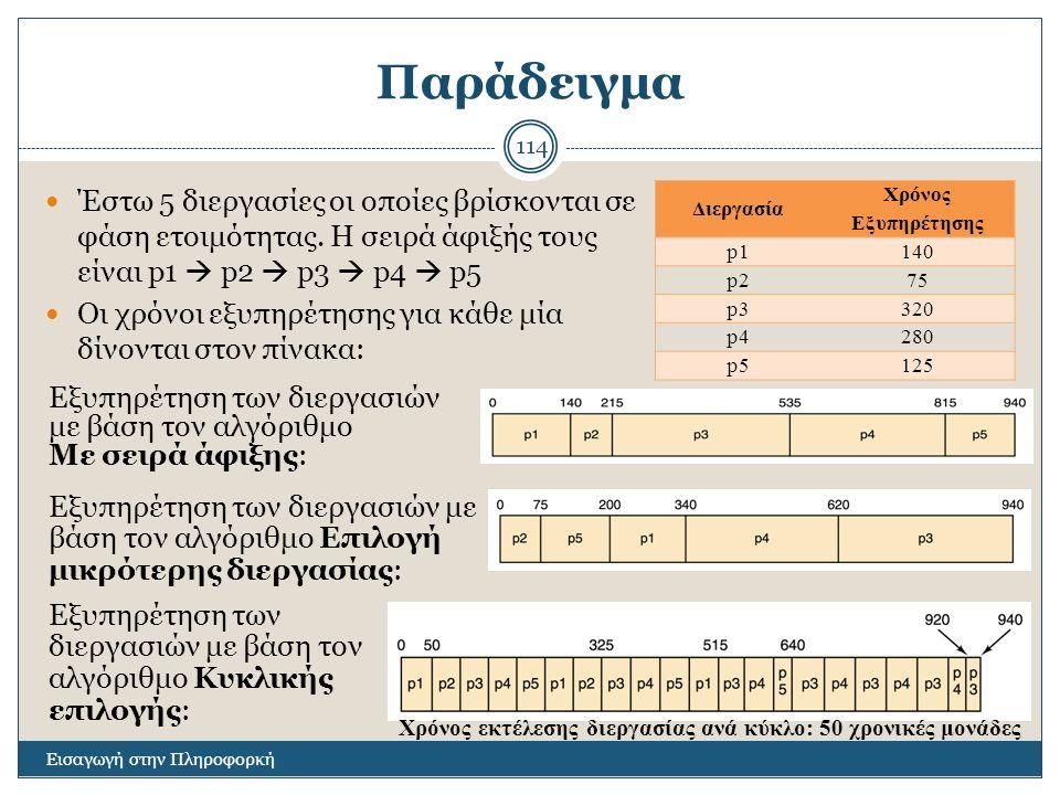 Παράδειγμα Έστω 5 διεργασίες οι οποίες βρίσκονται σε φάση ετοιμότητας. Η σειρά άφιξής τους είναι p1  p2  p3  p4  p5.