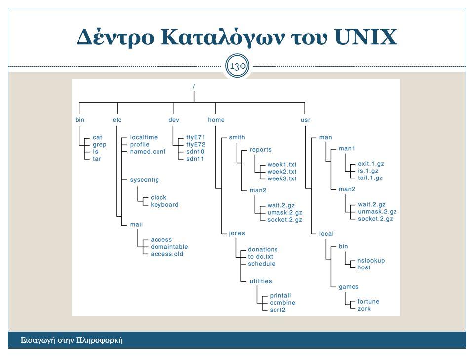 Δέντρο Καταλόγων του UNIX