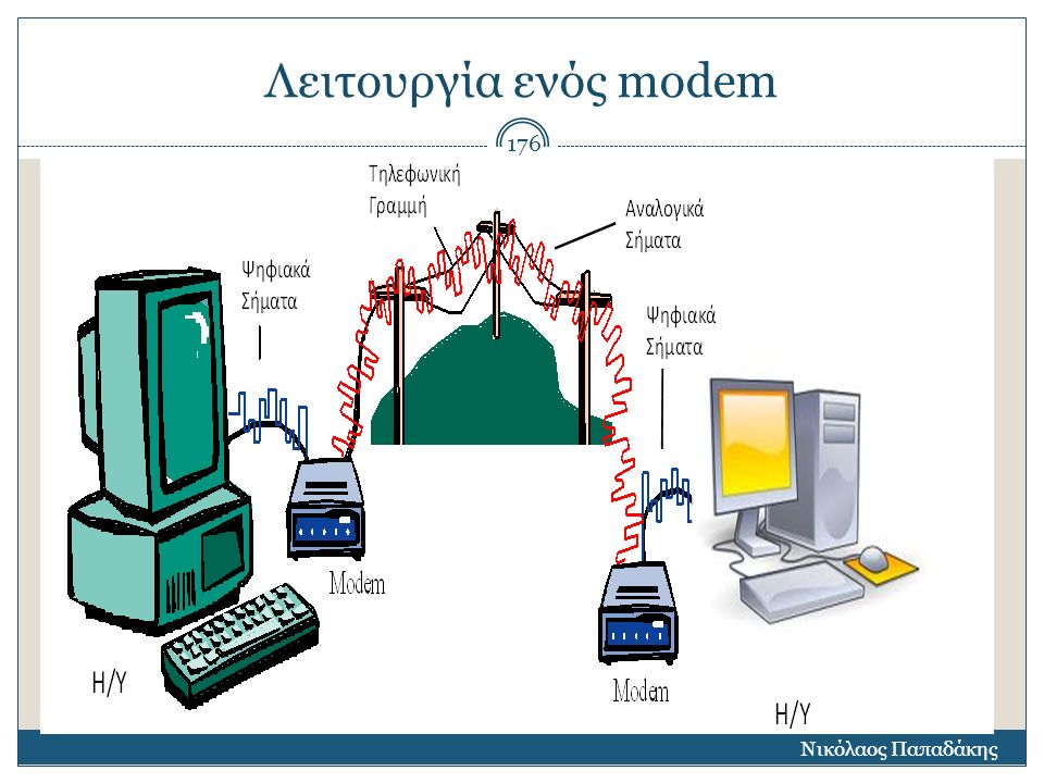 Λειτουργία ενός modem Νικόλαος Παπαδάκης