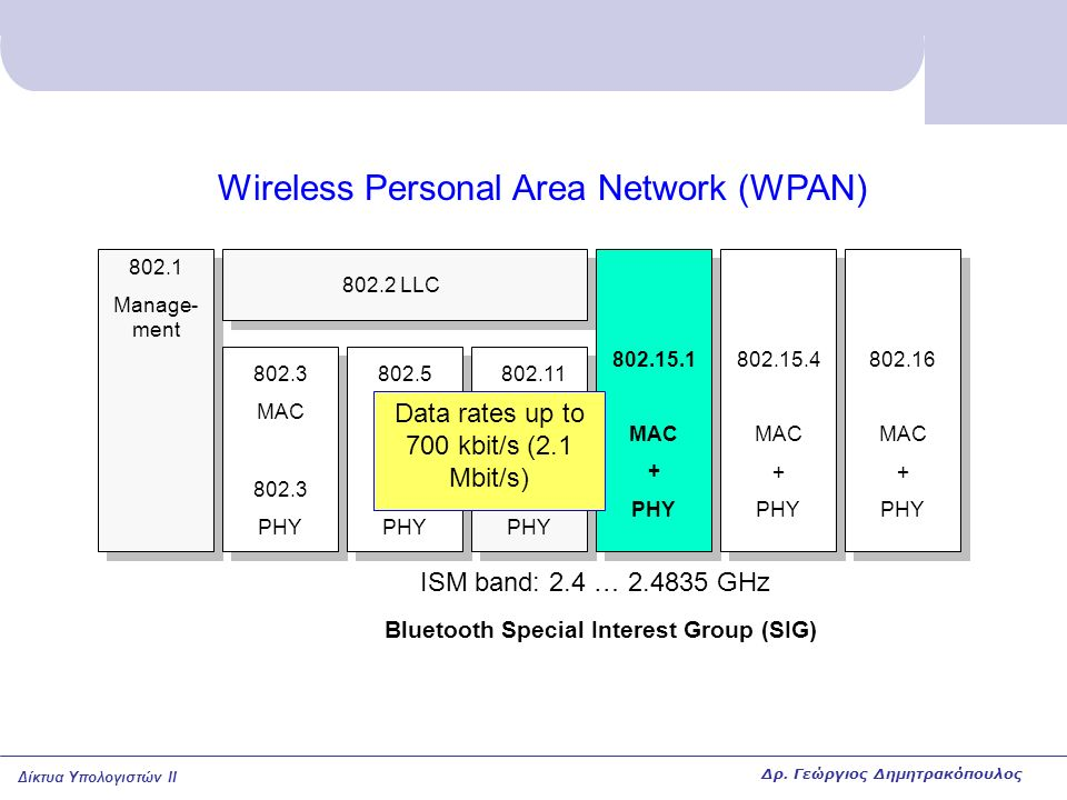 Wireless Personal Area Network (WPAN)