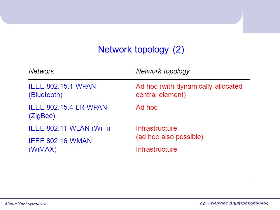 Network topology (2) Network IEEE 802.15.1 WPAN (Bluetooth)