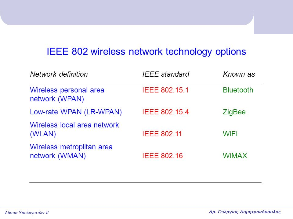 IEEE 802 wireless network technology options