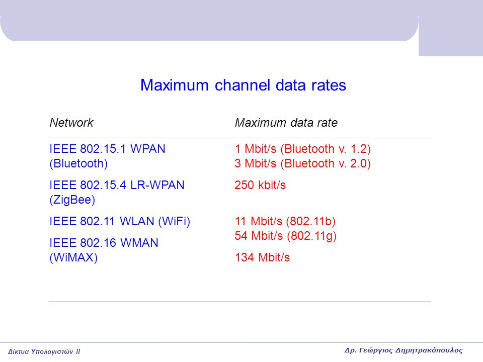 Maximum channel data rates