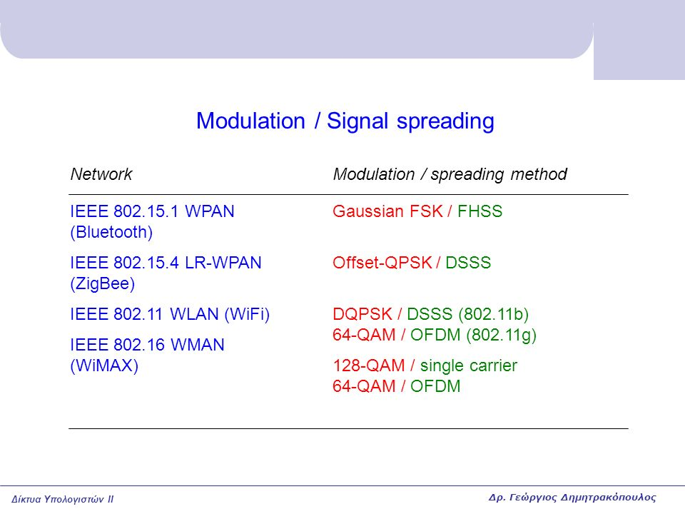 Modulation / Signal spreading