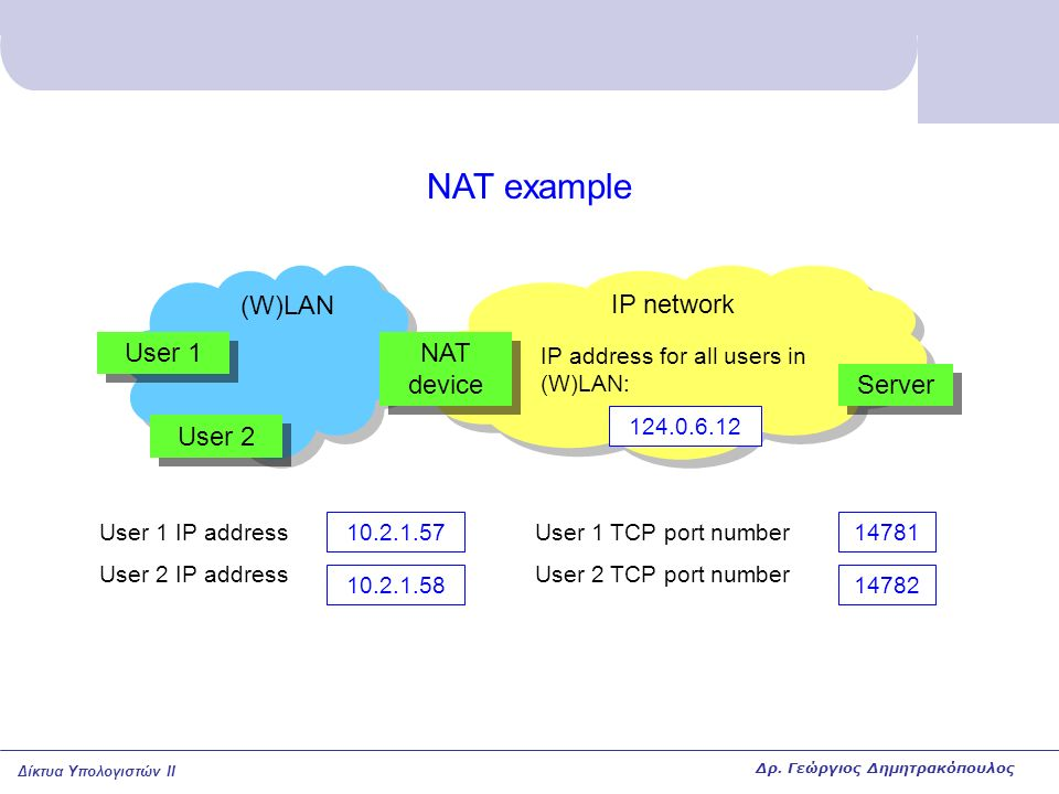 NAT example (W)LAN IP network User 1 NAT device Server User 2