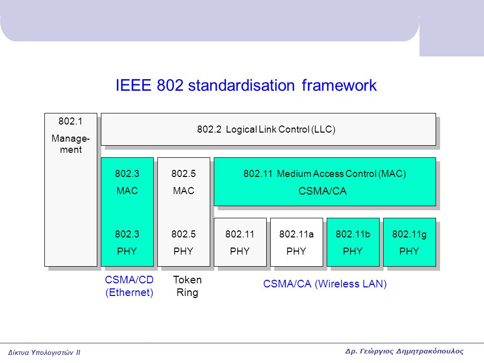 IEEE 802 standardisation framework
