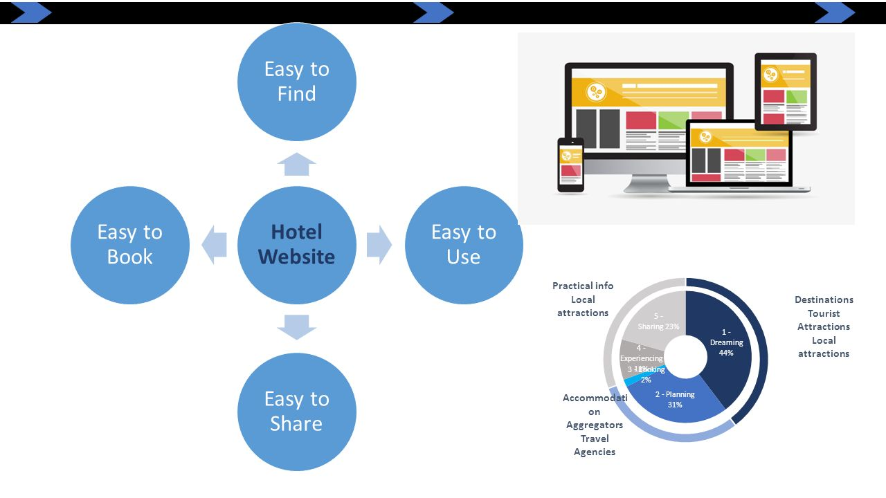 Hotel Website Easy to Find. Easy to Use. Easy to Share. Easy to Book.