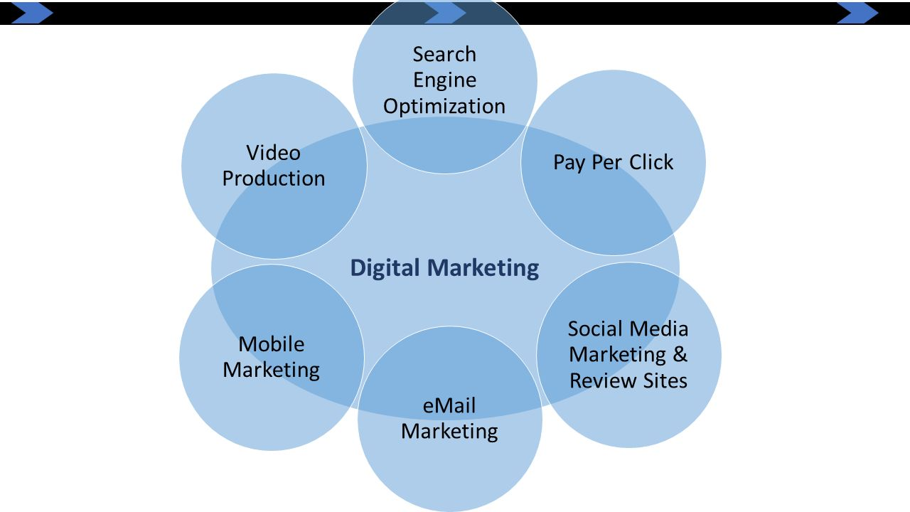Digital Marketing Search Engine Optimization. Pay Per Click. Social Media Marketing & Review Sites.