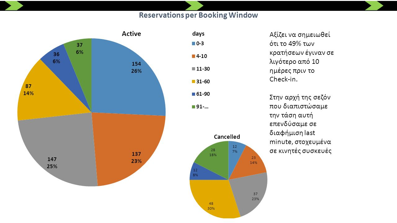 Reservations per Booking Window