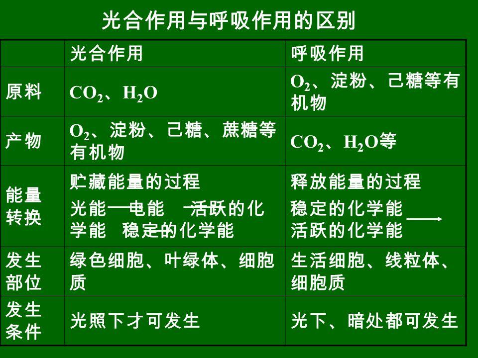 光合作用与呼吸作用的区别 光合作用 呼吸作用 原料 CO2、H2O O2、淀粉、己糖等有机物 产物 O2、淀粉、己糖、蔗糖等有机物