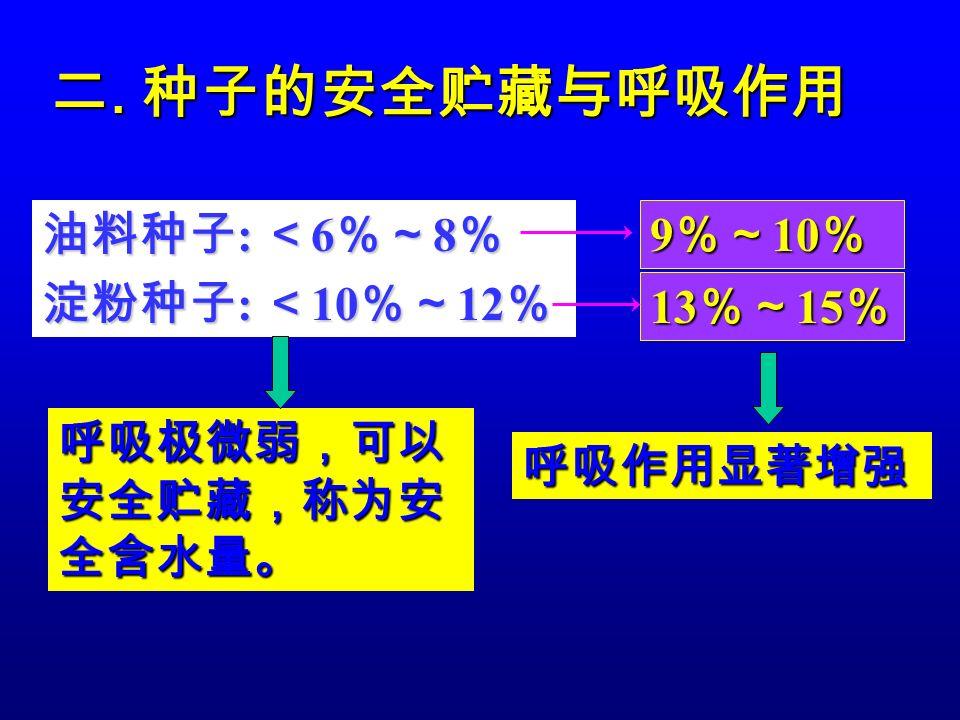 二. 种子的安全贮藏与呼吸作用 油料种子: <6%~8% 淀粉种子: <10%~12% 9%~10% 13%~15%