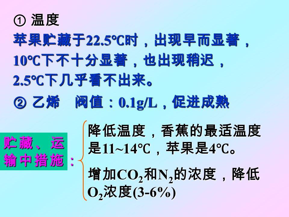 ① 温度 苹果贮藏于22.5℃时,出现早而显著, 10℃下不十分显著,也出现稍迟, 2.5℃下几乎看不出来。 ② 乙烯 阀值:0.1g/L,促进成熟. 降低温度,香蕉的最适温度是11~14℃,苹果是4℃。