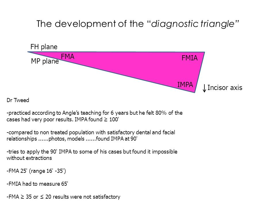 The development of the diagnostic triangle