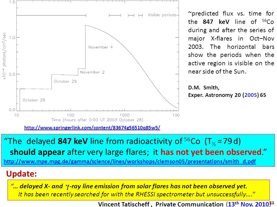 The delayed 847 keV line from radioactivity of 56Co (T½ = 79 d)