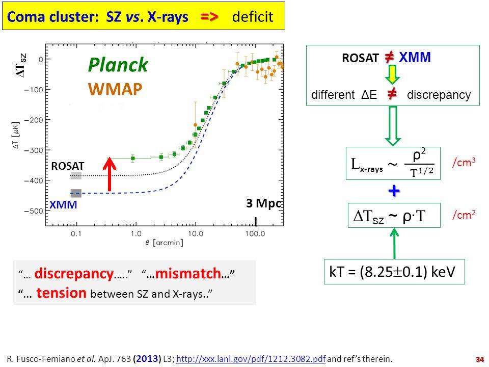 + Planck WMAP Coma cluster: SZ vs. X-rays => deficit