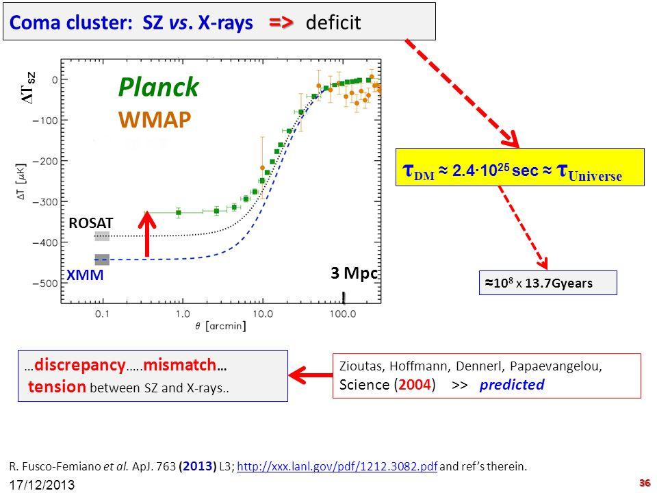Planck WMAP τDM ≈ 2.4∙1025 sec ≈ τUniverse