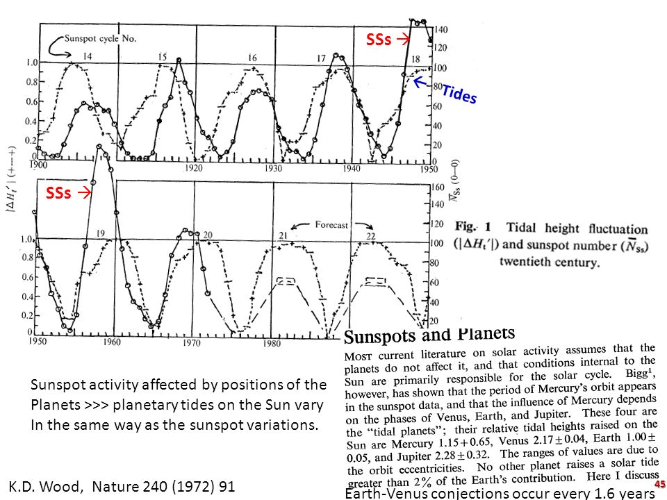 SSs   Tides Sunspot activity affected by positions of the