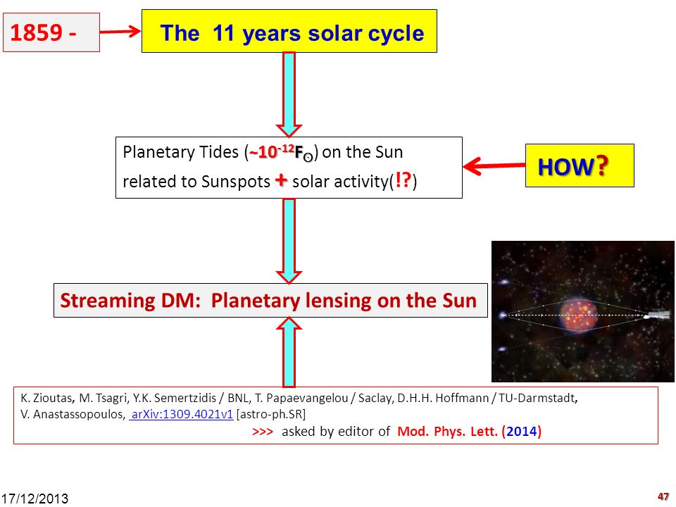 The 11 years solar cycle 1859 - HOW