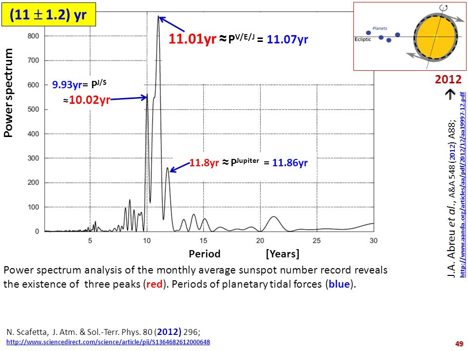 (11  1.2) yr 11.01yr ≈ PV/E/J = 11.07yr Power spectrum 2012
