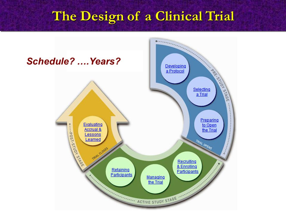 The Design of a Clinical Trial