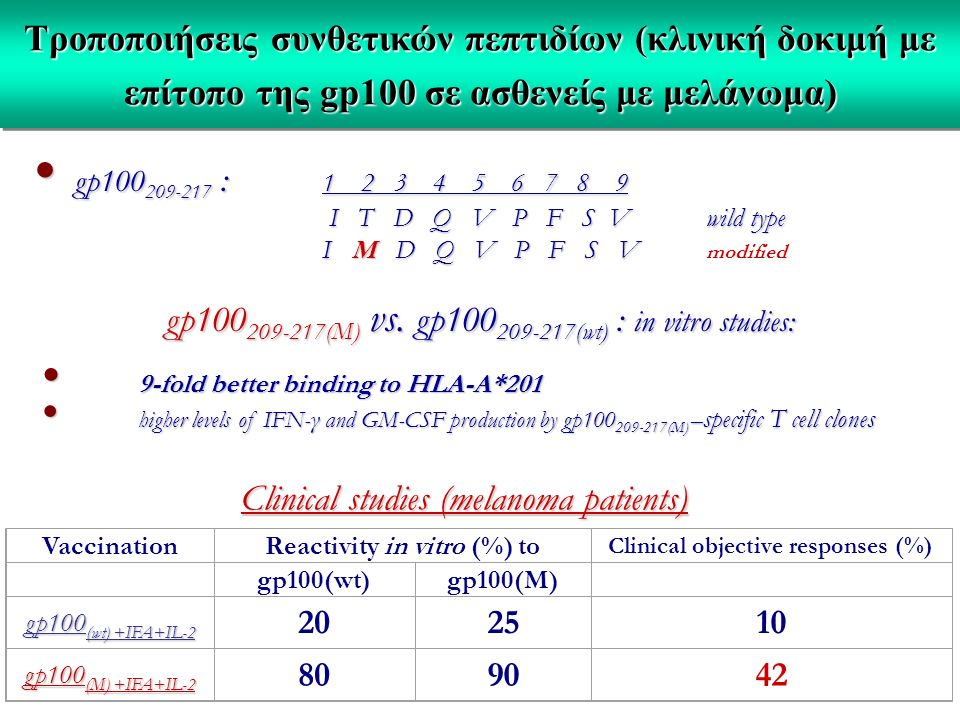 Reactivity in vitro (%) to Clinical objective responses (%)