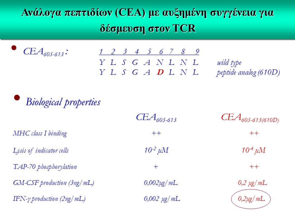 Ανάλογα πεπτιδίων (CEA) με αυξημένη συγγένεια για δέσμευση στον TCR