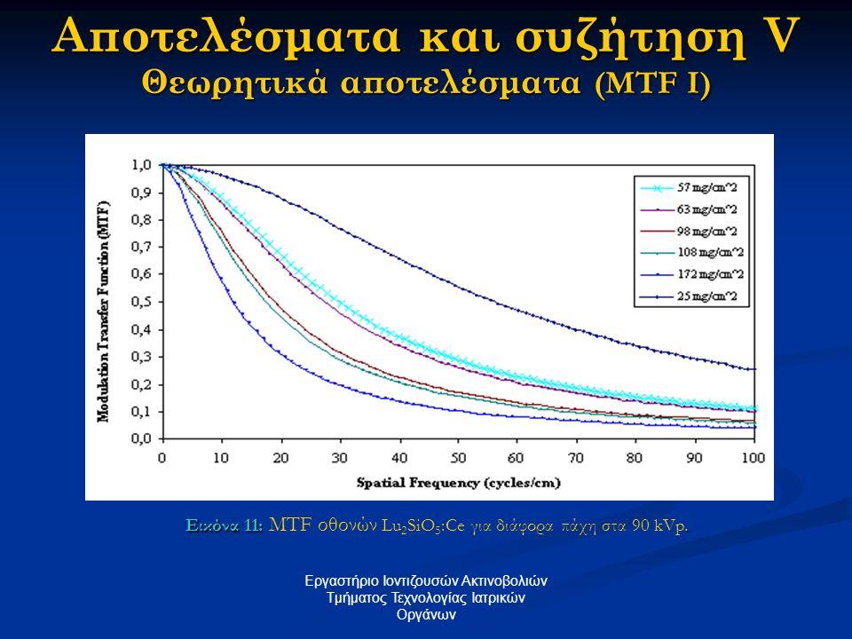 Αποτελέσματα και συζήτηση V Θεωρητικά αποτελέσματα (MTF I)