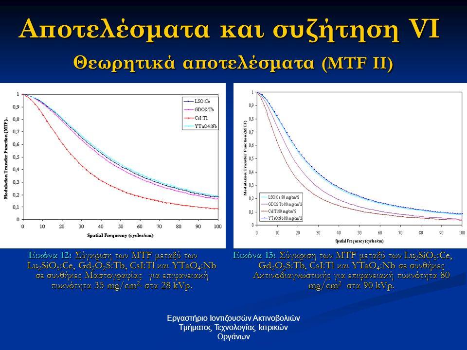 Αποτελέσματα και συζήτηση VI Θεωρητικά αποτελέσματα (MTF II)