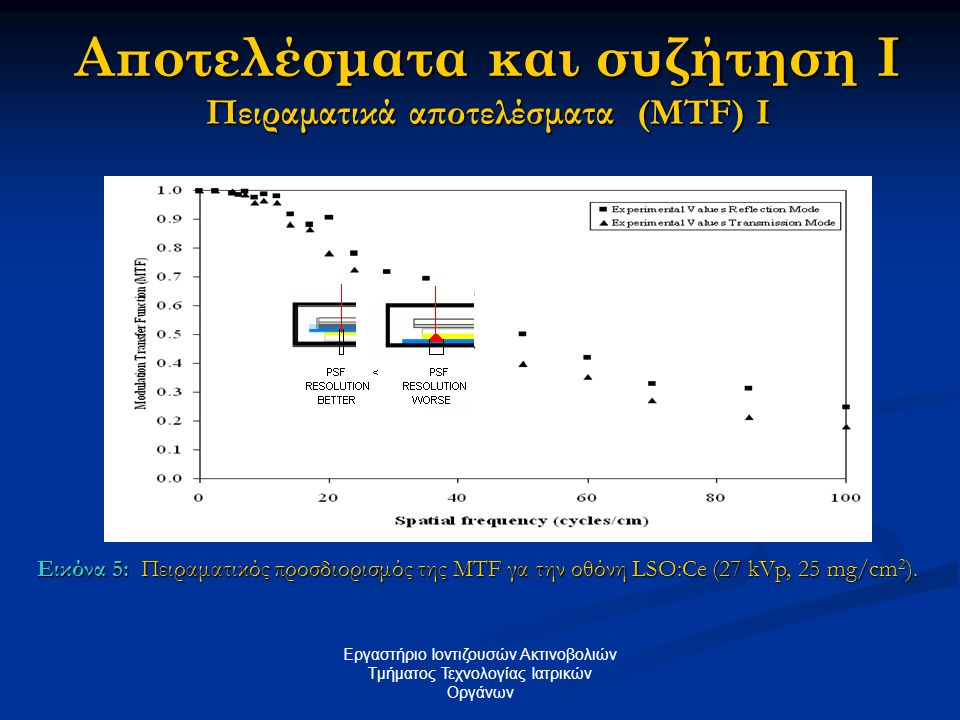 Αποτελέσματα και συζήτηση I Πειραματικά αποτελέσματα (MTF) I
