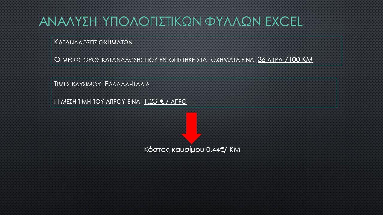 Αναλυςη υπολογιςτικων φυλλων excel