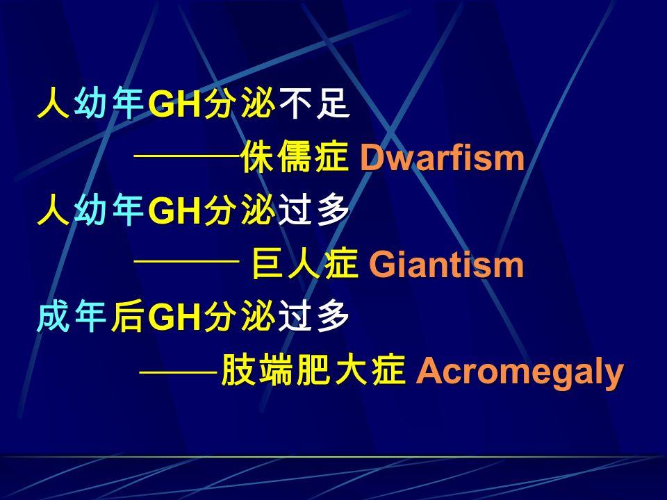 人幼年GH分泌不足 侏儒症 Dwarfism 人幼年GH分泌过多 巨人症 Giantism 成年后GH分泌过多 肢端肥大症 Acromegaly