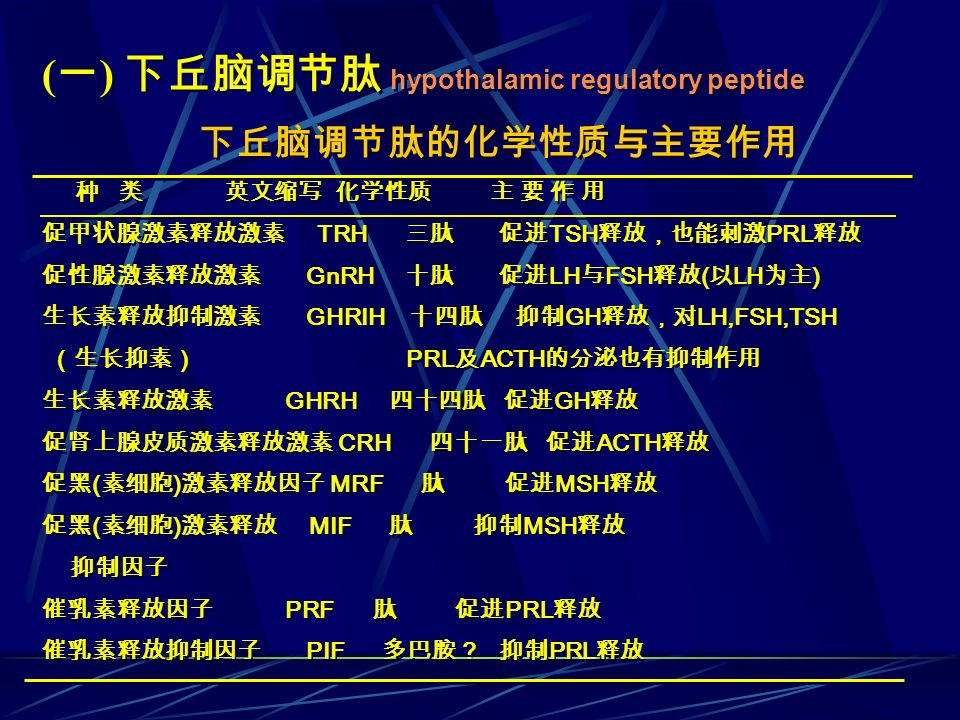 (一) 下丘脑调节肽 hypothalamic regulatory peptide