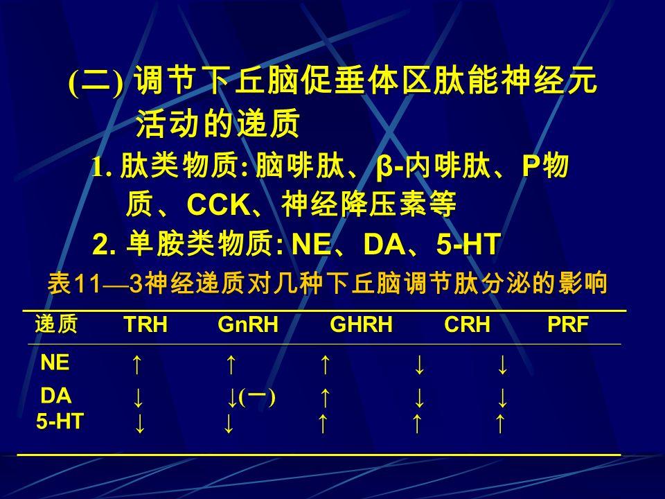 表11—3神经递质对几种下丘脑调节肽分泌的影响