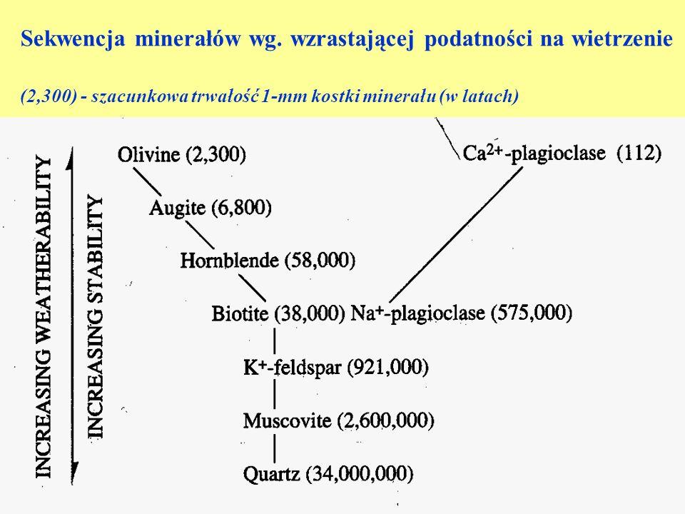 Sekwencja minerałów wg. wzrastającej podatności na wietrzenie