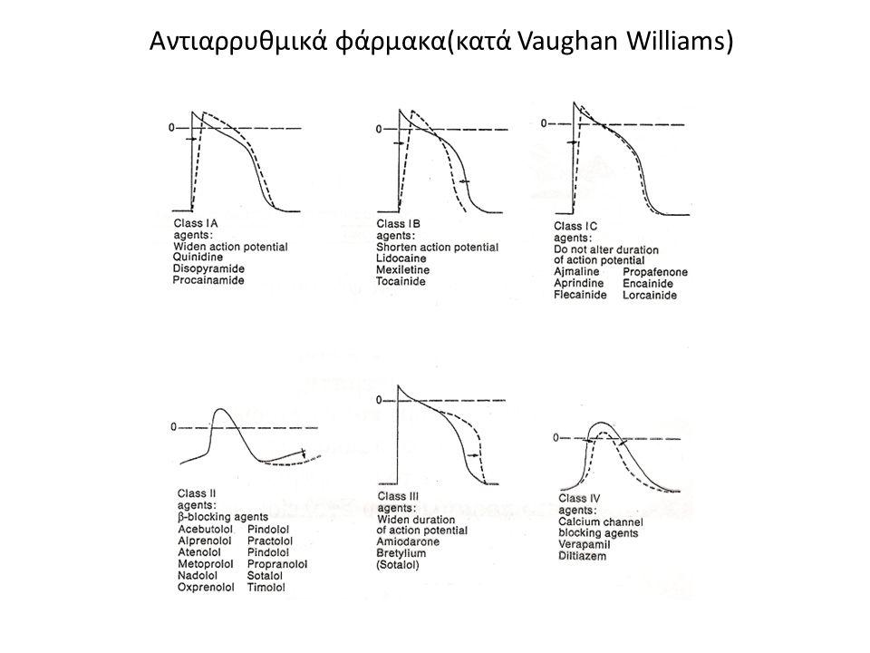 Αντιαρρυθμικά φάρμακα(κατά Vaughan Williams)