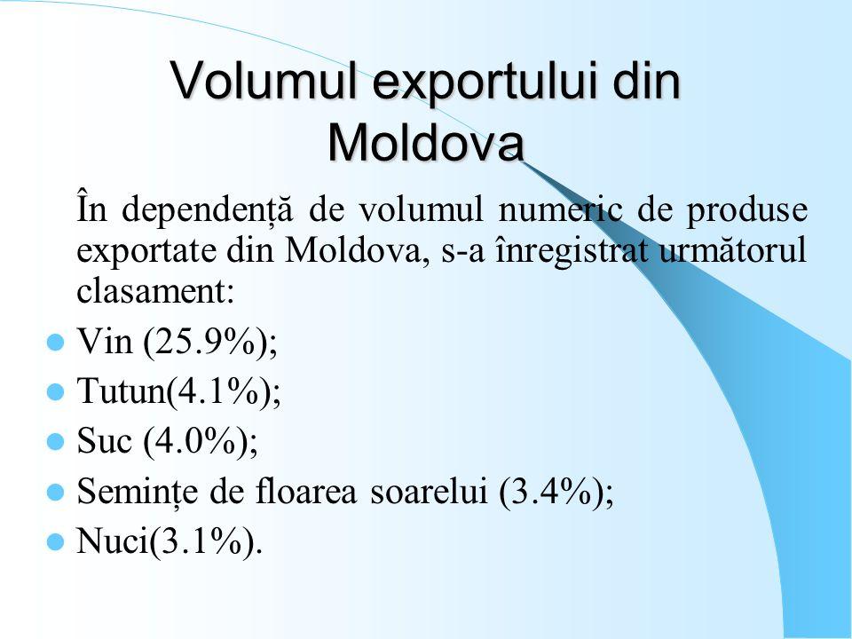 Volumul exportului din Moldova