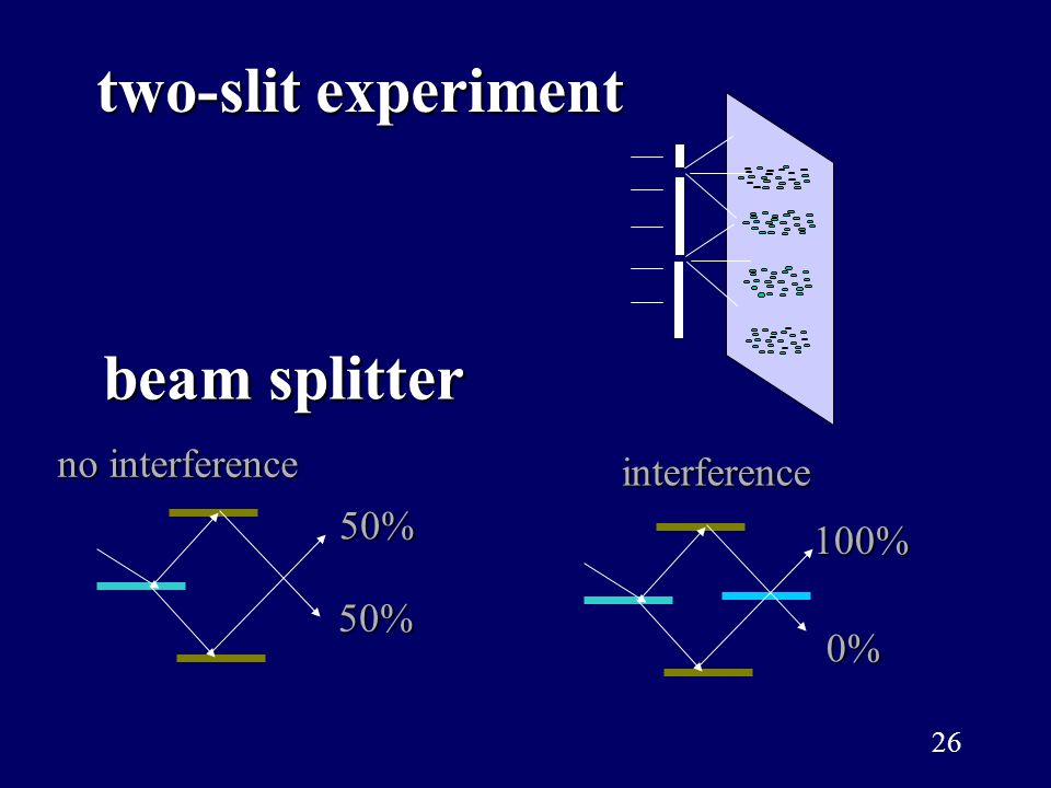 two-slit experiment beam splitter no interference interference 50%